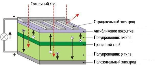 Принцип работы солнечной панели. Возобновляемая энергетика