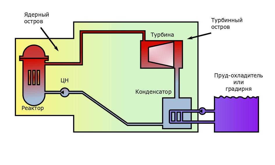 Как работает атомный энергоблок. Часть 1.