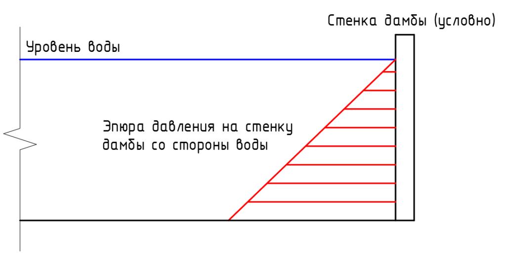 Схема давления воды на стенку дамбы