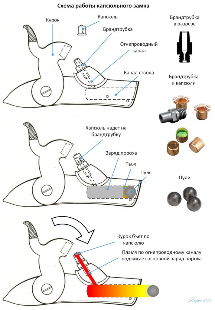 История метких стрелков. Винтовка и оптический прицел