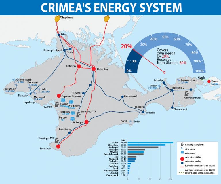 Электростанции Крыма