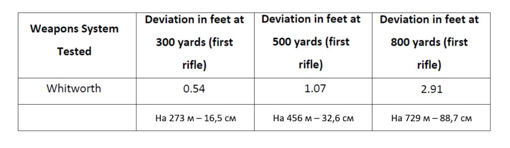 Отклонения пули при стрельбе на различные дистанции.
