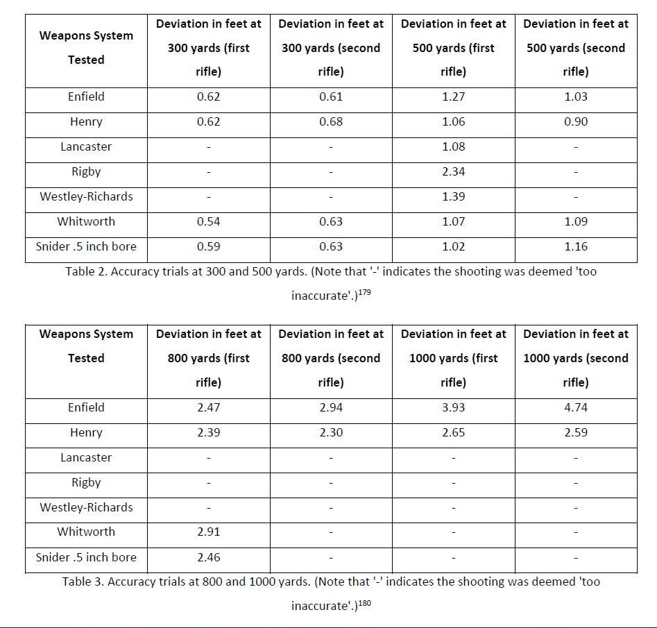 Таблица сравнения винтовок