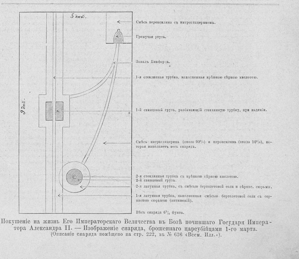 Бомба кибальчича николая ивановича покушение на Александра II совершено
