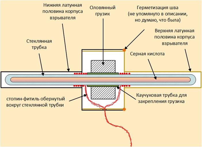 взрыватель кибальчич николай иванович