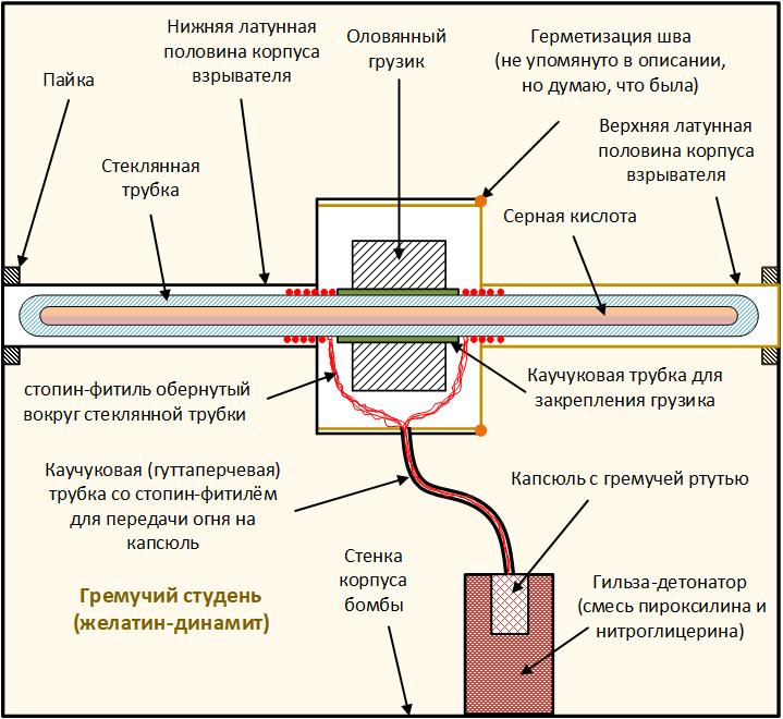 устройство бомбы кибальчича + кибальчич николай иванович