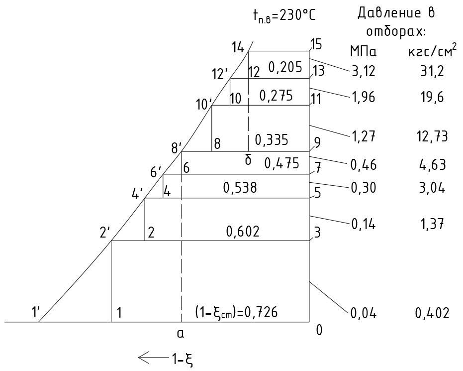 Влияние числа отборов на эффективность регенеративного подогрева. В пределе, с бесконечно большим числом отборов экономия характеризуется площадью закрашенной фигуры. Однако, на практике, на турбинах с самыми большими начальными параметрами пара количество отборов доходит до 10, далее добавление отборов не является целесообразным[6].
