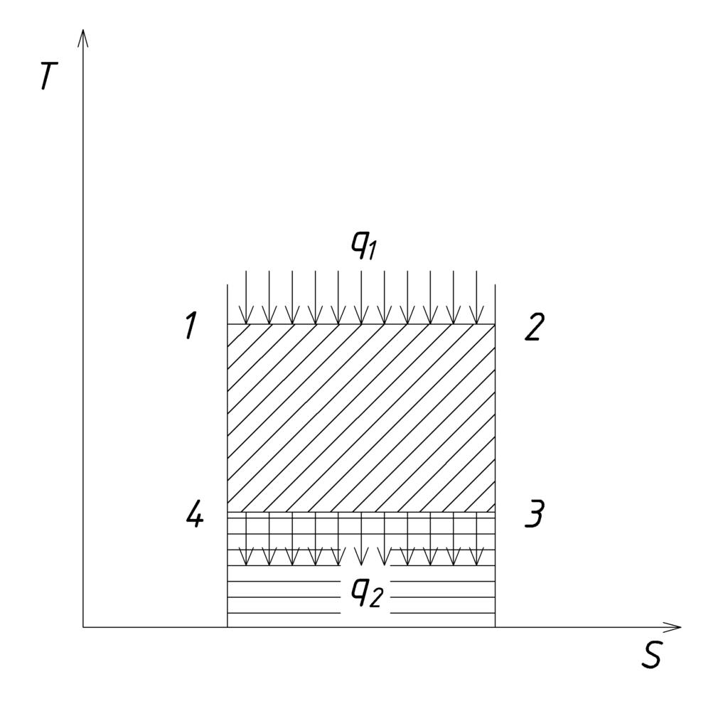 Цикл Карно -- теоретический цикл, который обеспечивает максимально возможный термический КПД цикла при заданной разнице температур.
