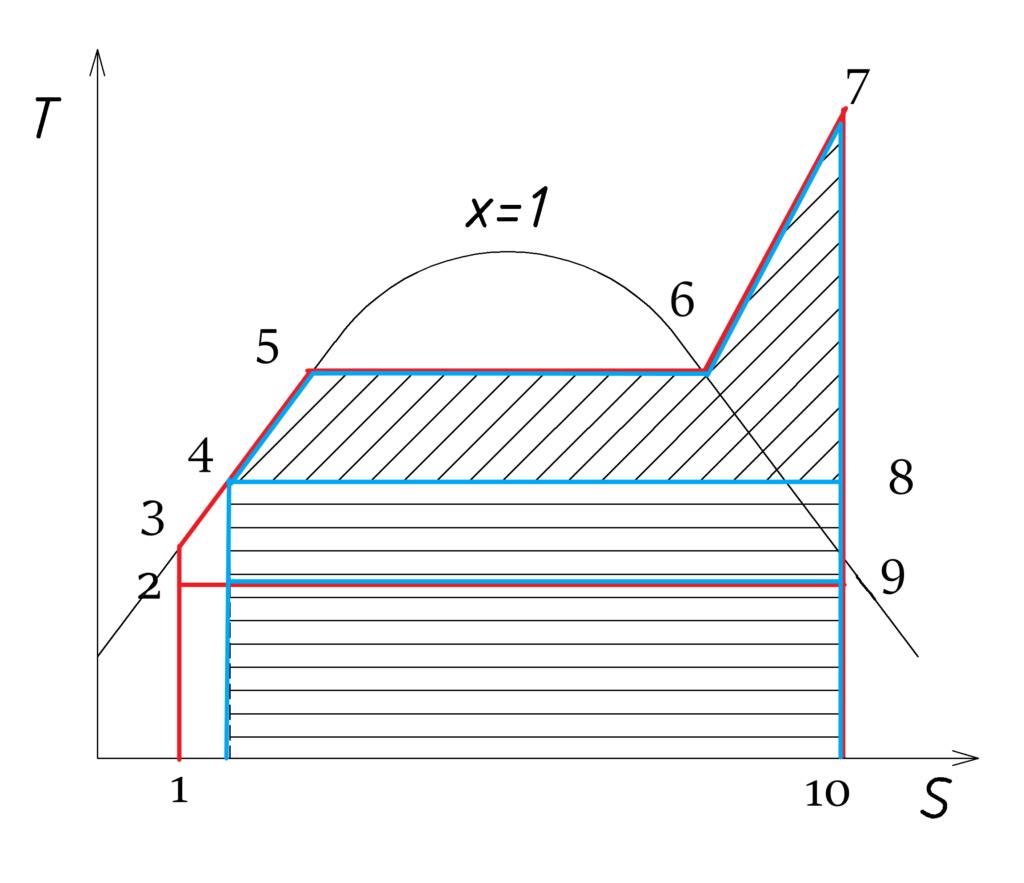 T,S-диаграмма. Цикл Ренкина. T,S-диаграмма цикла Ренкина. Цикл Ренкина с теплофикацией. T,S-диаграмма цикл Ренкина с теплофикацией.