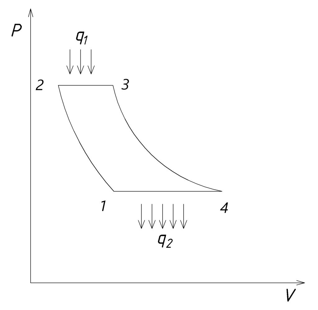 ГТУ используют цикл Брайтона. P,V-диаграмма