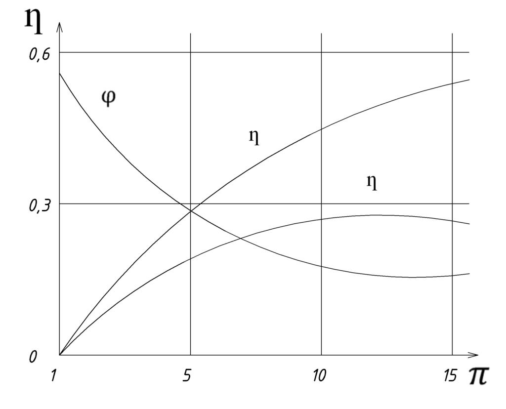Зависимость термического КПД идеального цикла Ренкина от начального давления при разных температурах.