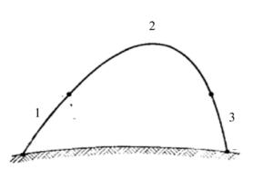Баллистическая траектория. Ракета