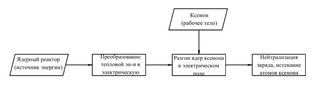 Ядерный электроракетный (ионный) двигатель схема